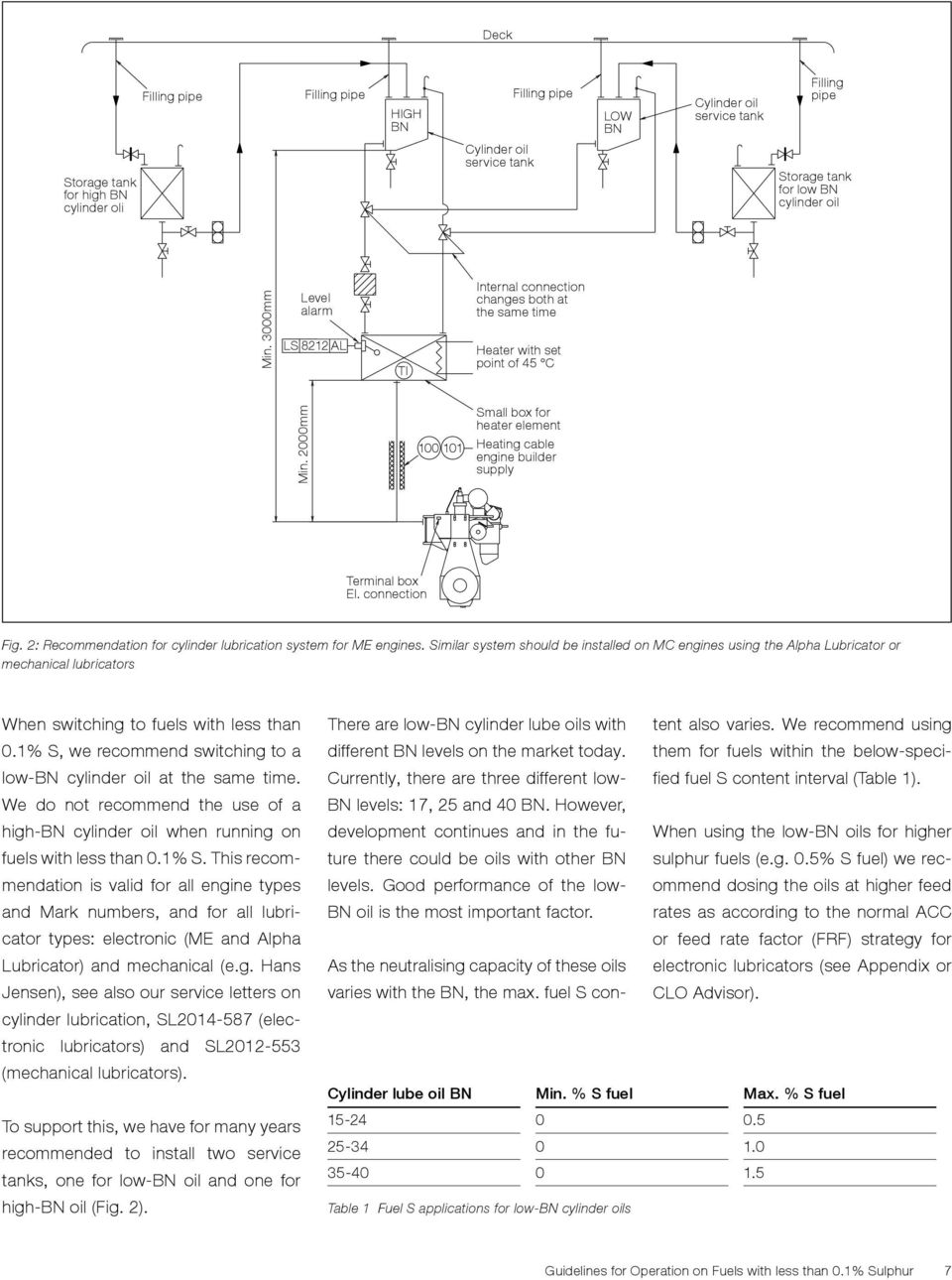 Guidelines For Operation On Fuels With Less Than 01 Sulphur Pdf Engine Oiling System Diagram 2000mm 100 101 Small Box Heater Element Heating Cable Builder Supply Terminal El