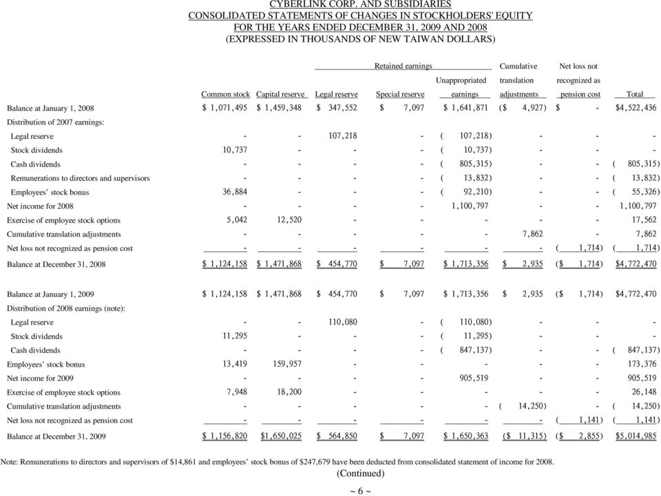 Distribution of 2008 earnings (note): Legal reserve Stock dividends Cash dividends $ 7,948 - Employees stock bonus Net income for 2009 Exercise of employee stock options Cumulative translation