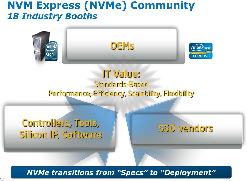 NVM Express and the PCI Express * SSD Revolution SSDS003  Danny Cobb