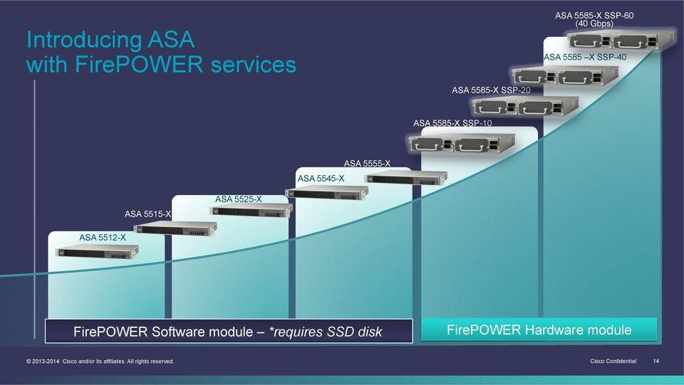 Deploying Next Generation Firewall with ASA and Firepower