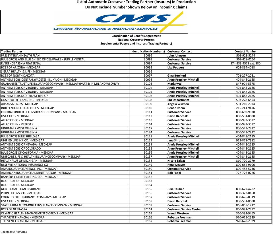 List Of Automatic Crossover Trading Partner Insurers In Production