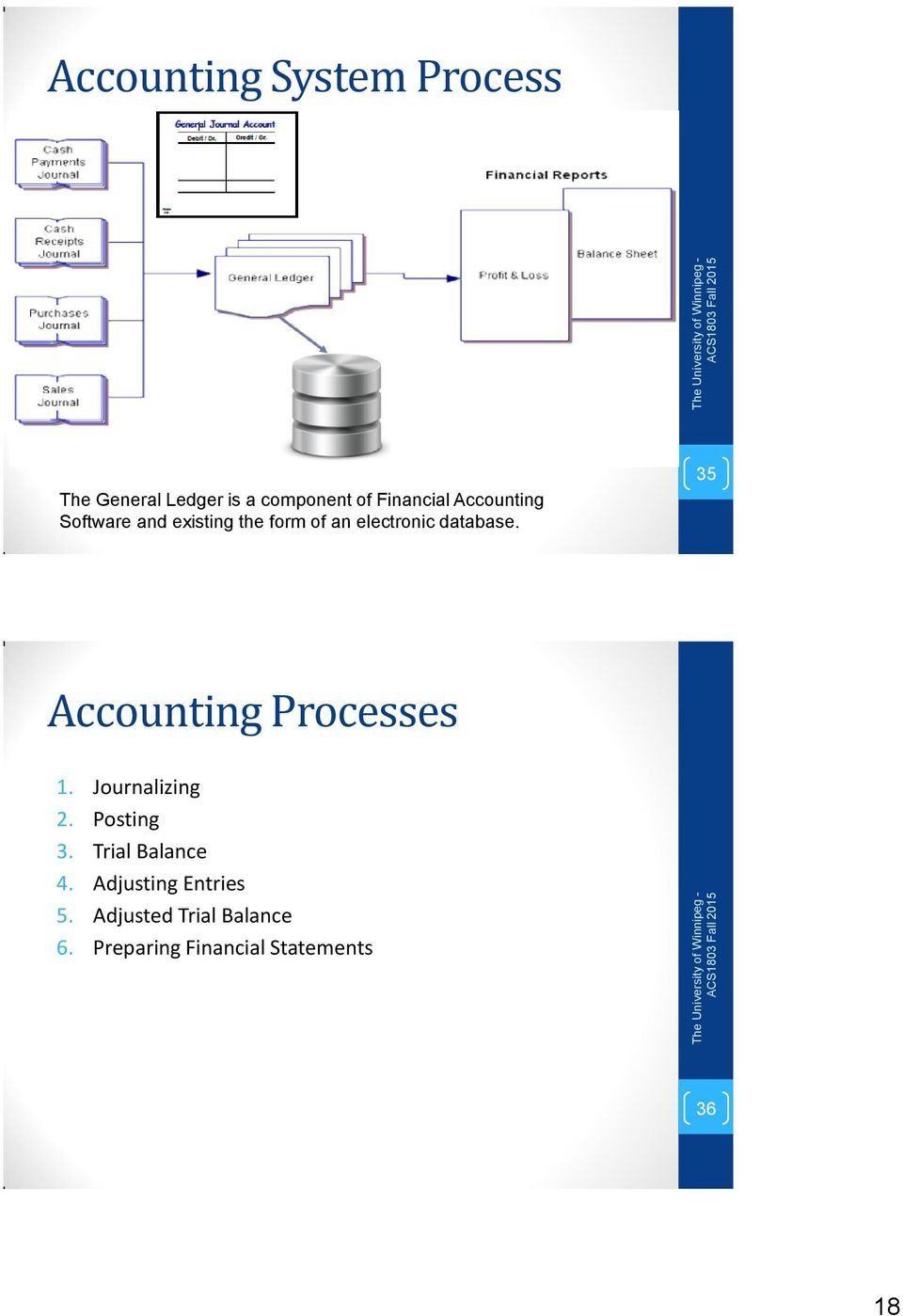 Acs 1803 Introduction To Information Systems Functional Area Process Flow Diagram General Ledger 35 Accounting Processes 1 Journalizing 2 Posting 3 Trial Balance 4