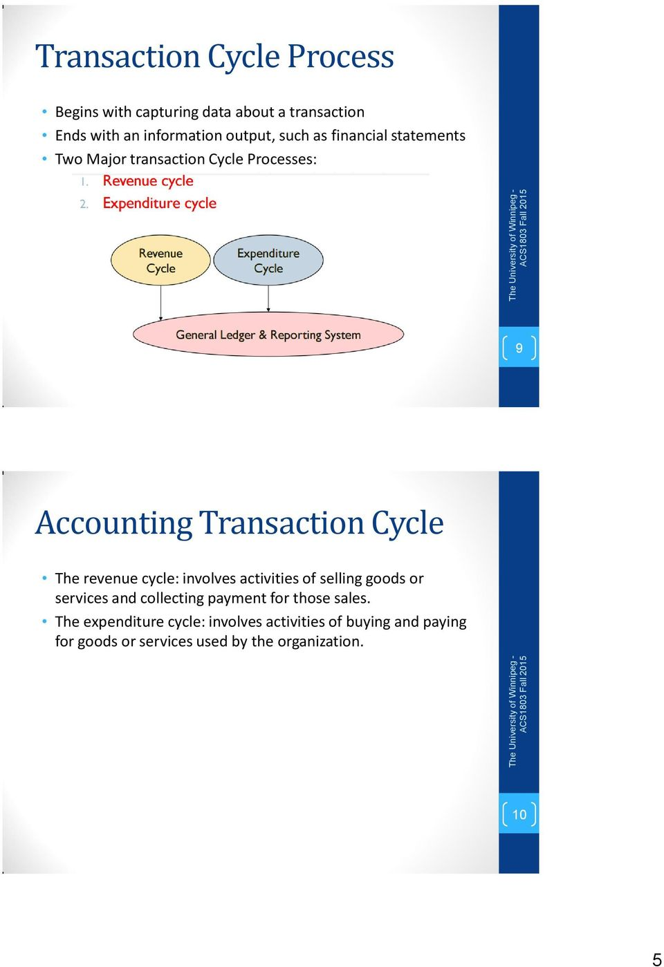 revenue cycle: involves activities of selling goods or services and collecting payment for those sales.