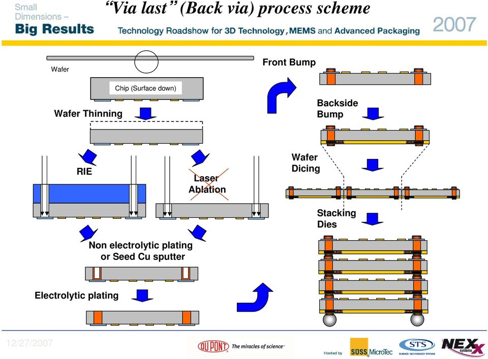 Dry Film Photoresist & Material Solutions for 3D/TSV - PDF
