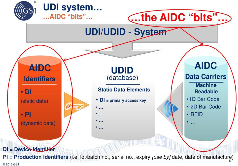 UDI Implementation Reality AIDC Medical devices: How to identify