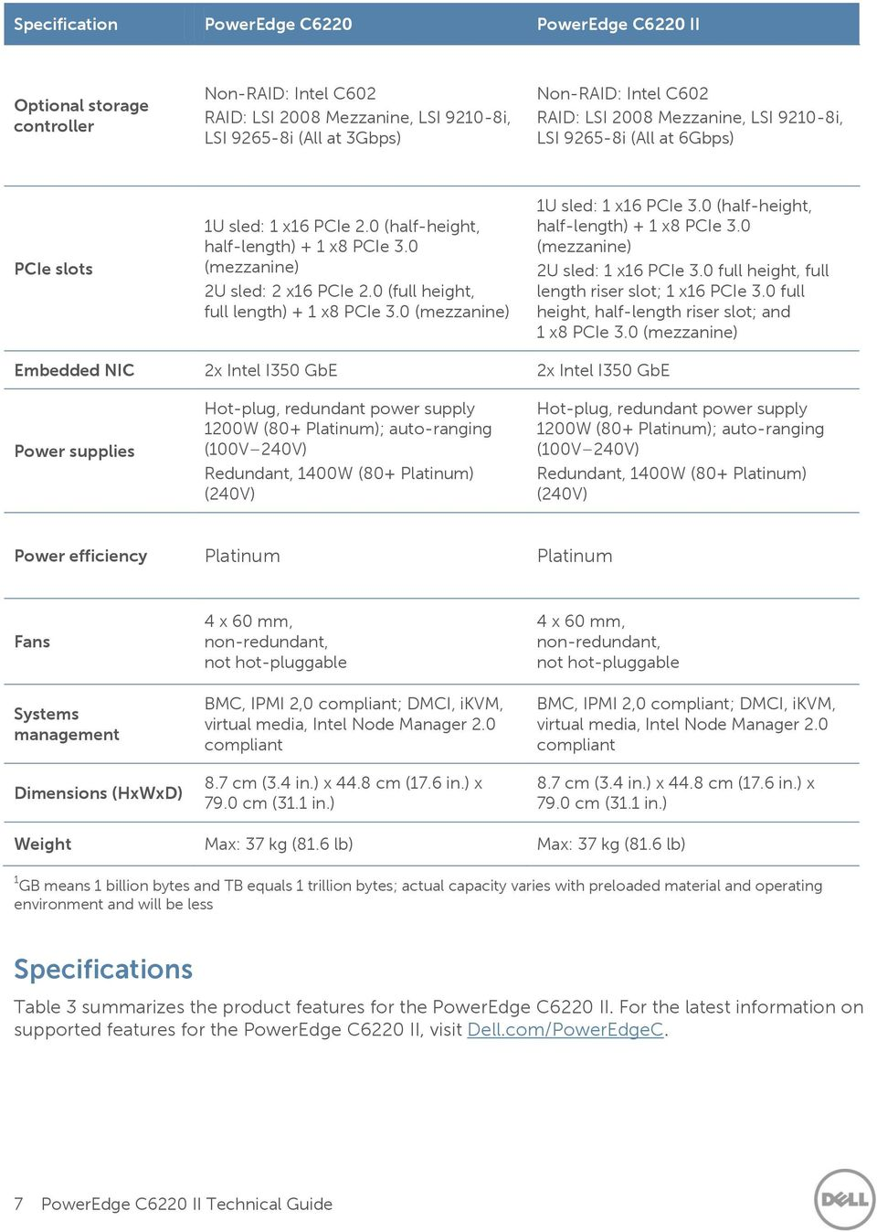 PowerEdge C6220 II  Technical Guide  Intel Xeon E v2