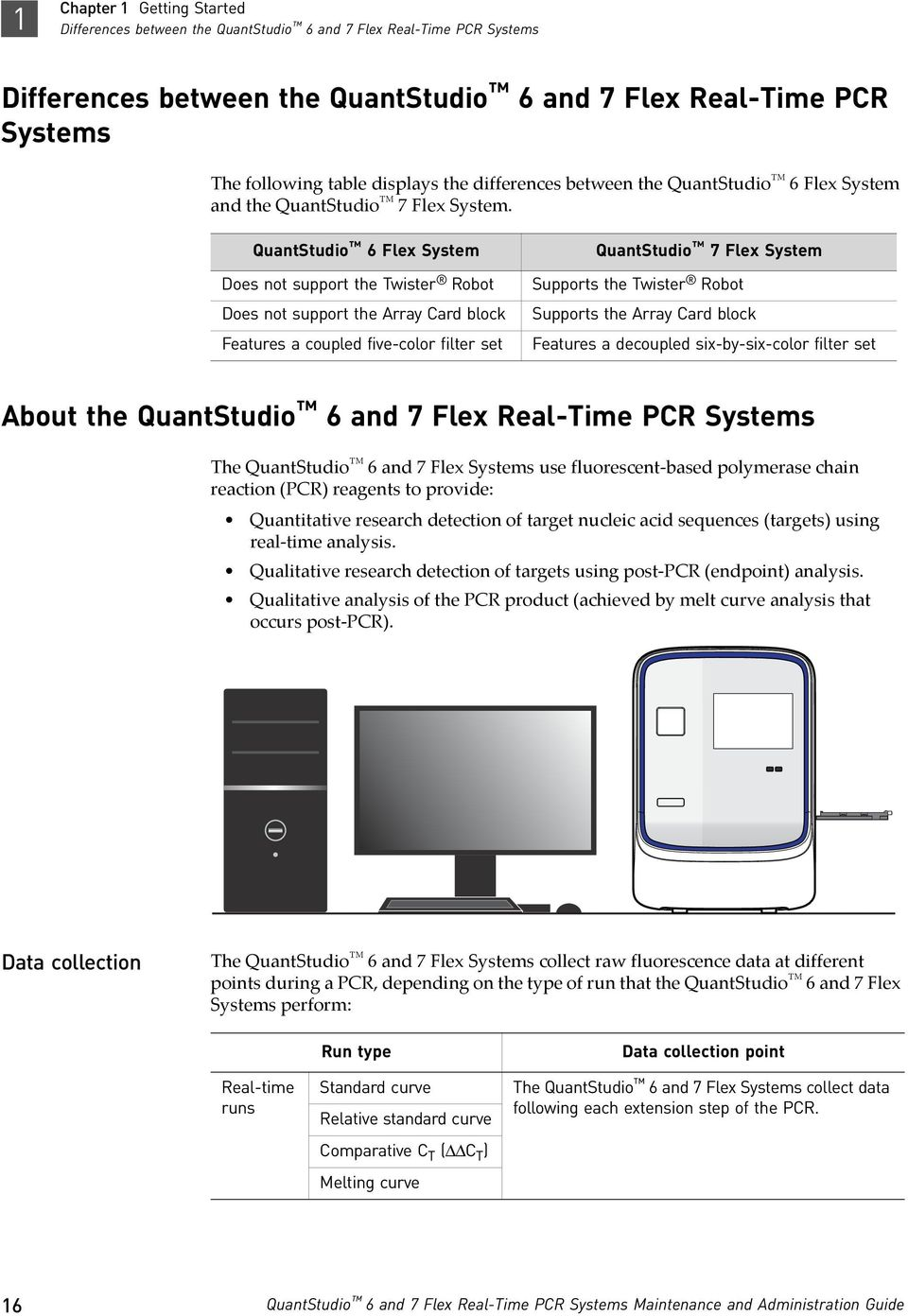 Quantstudio 6 And 7 Flex Real Time Pcr Systems Pdf Free Download