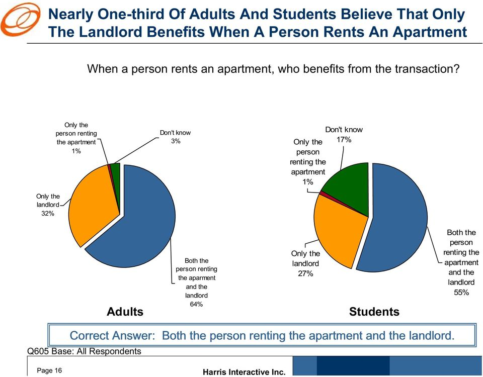 Only the landlord 32% Only the person renting the apartment 1% 3% Only the 17% person renting the apartment 1% Adults