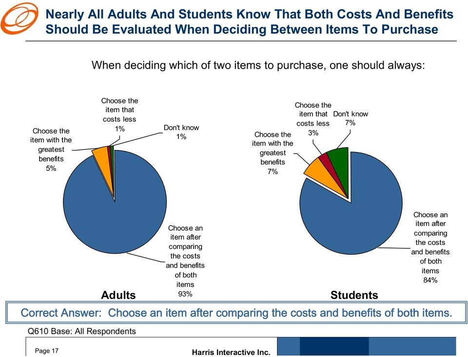1% 1% Choose the item that costs less 7% Choose the 3% item with the greatest benefits 7% Q610 Base: All Respondents Choose an item after
