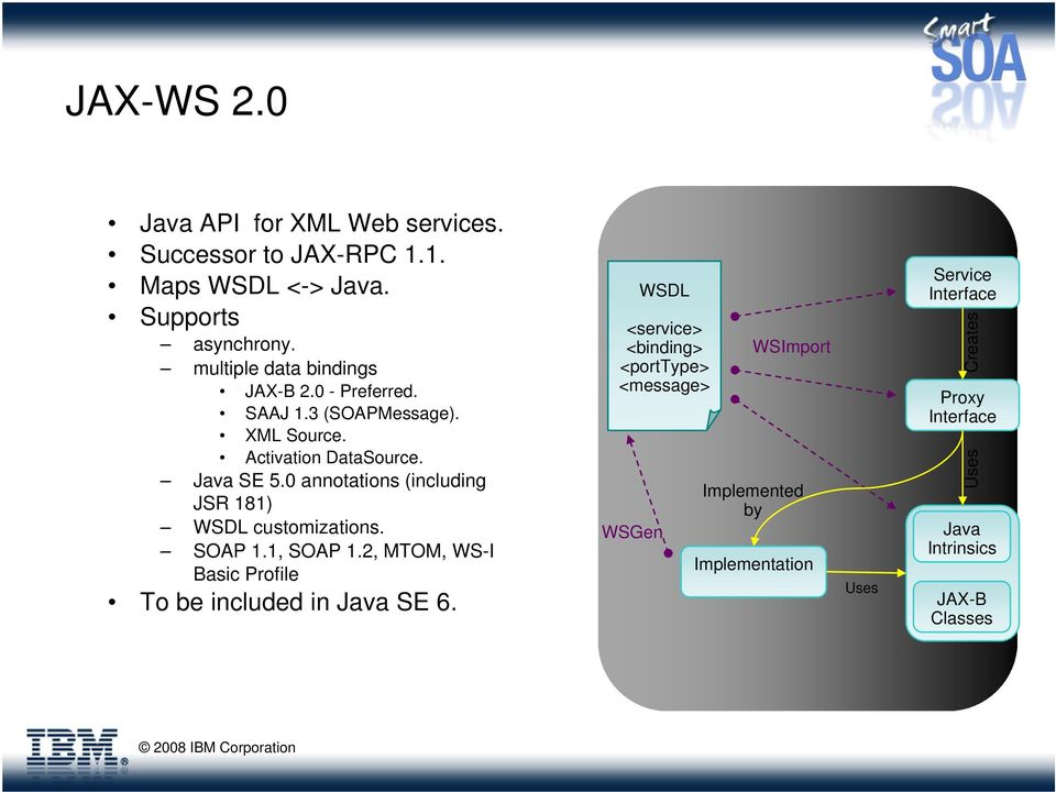 Web Services in WebSphere: An Overview of the Feature Pack