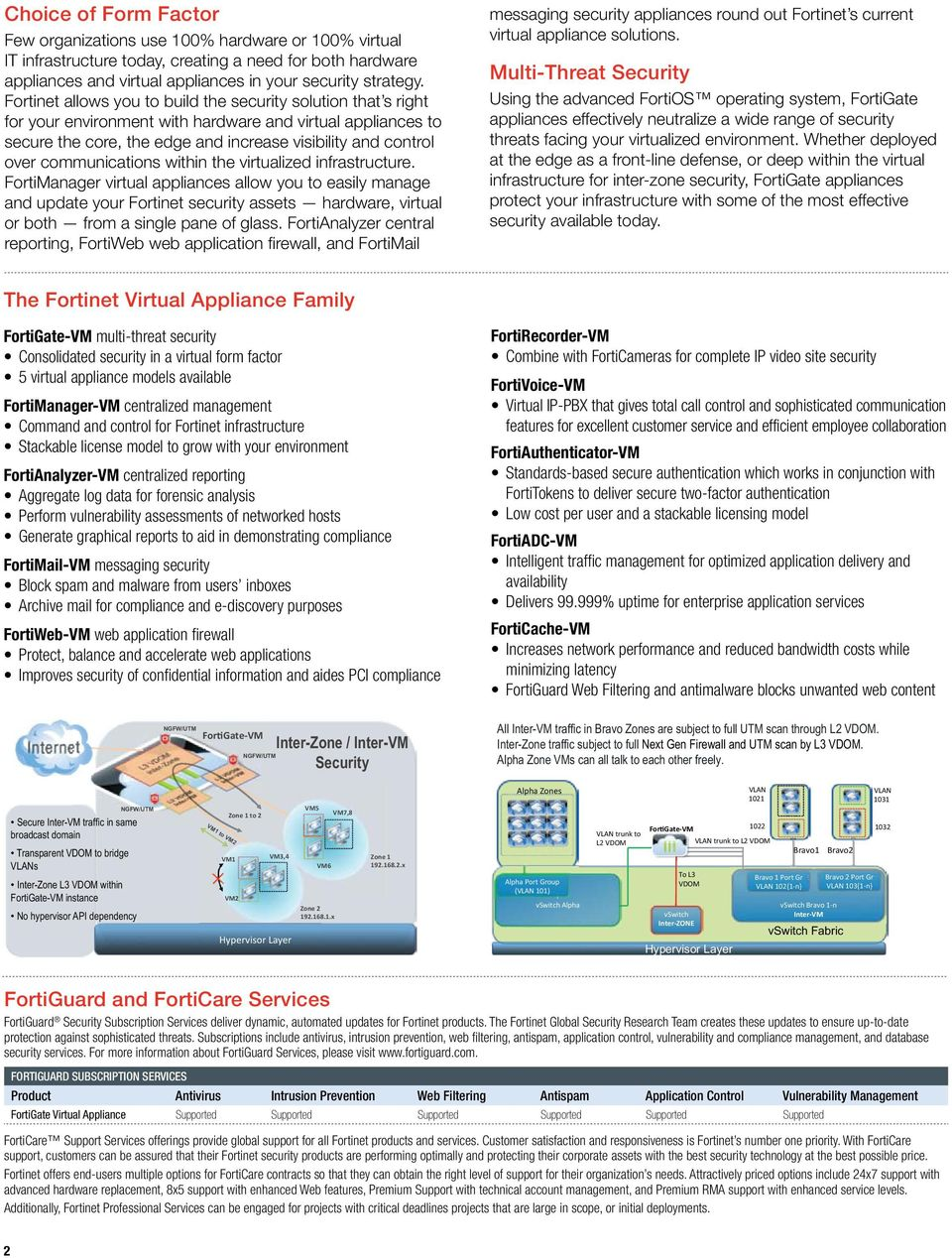 FortiGate Virtual Appliances Consolidated Security for