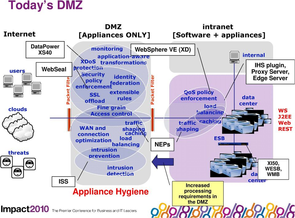 Agenda  DataPower: A Brief History Application, DMZ, and ESB Trends