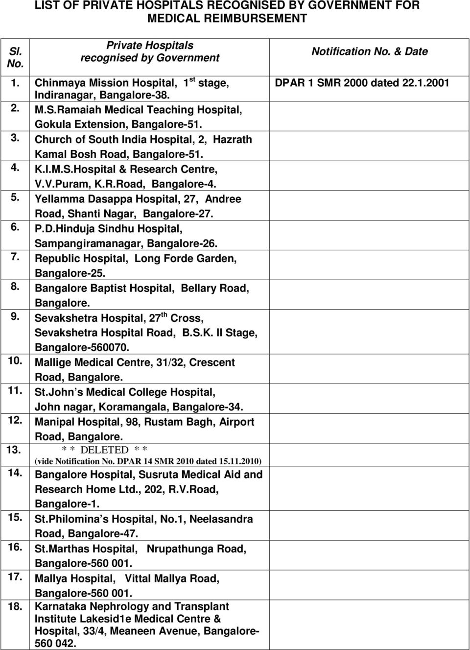 LIST OF PRIVATE HOSPITALS RECOGNISED BY GOVERNMENT FOR