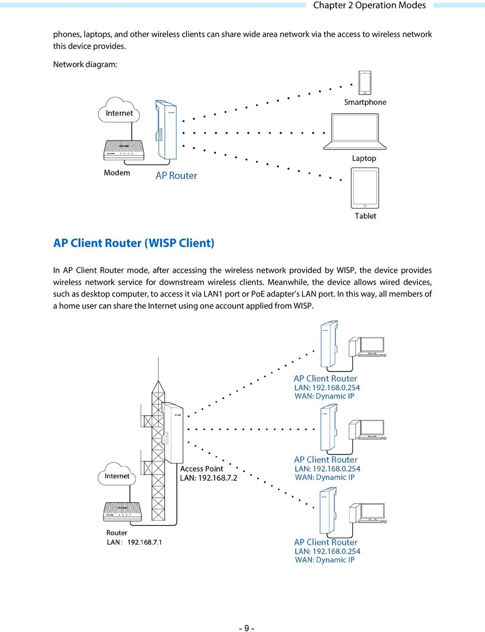 User Guide For Tp Link Pharos Series Products Rev Pdf Wired And Wireless Network Diagram Ap Client Router Wisp In Mode