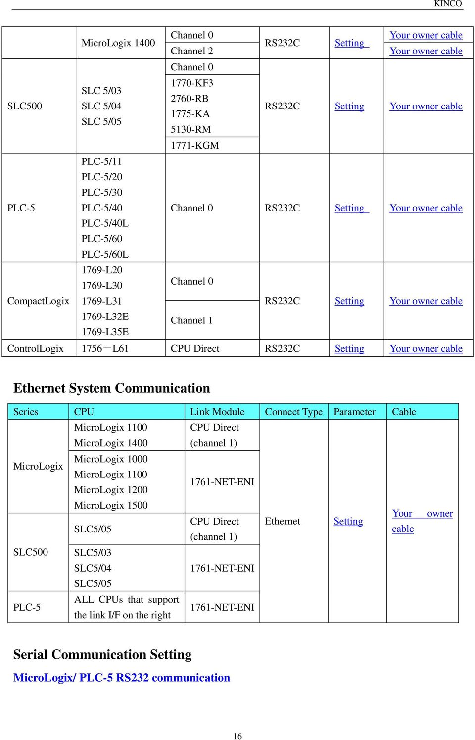 Contents Mt5000 4000 Series Hmi And Plc Connecting Guide Pdf Modbus Wiring Diagram Automation Direct Cable 1769 L32e L35e Channel 1 Controllogix 1756 L61 Cpu Rs232c