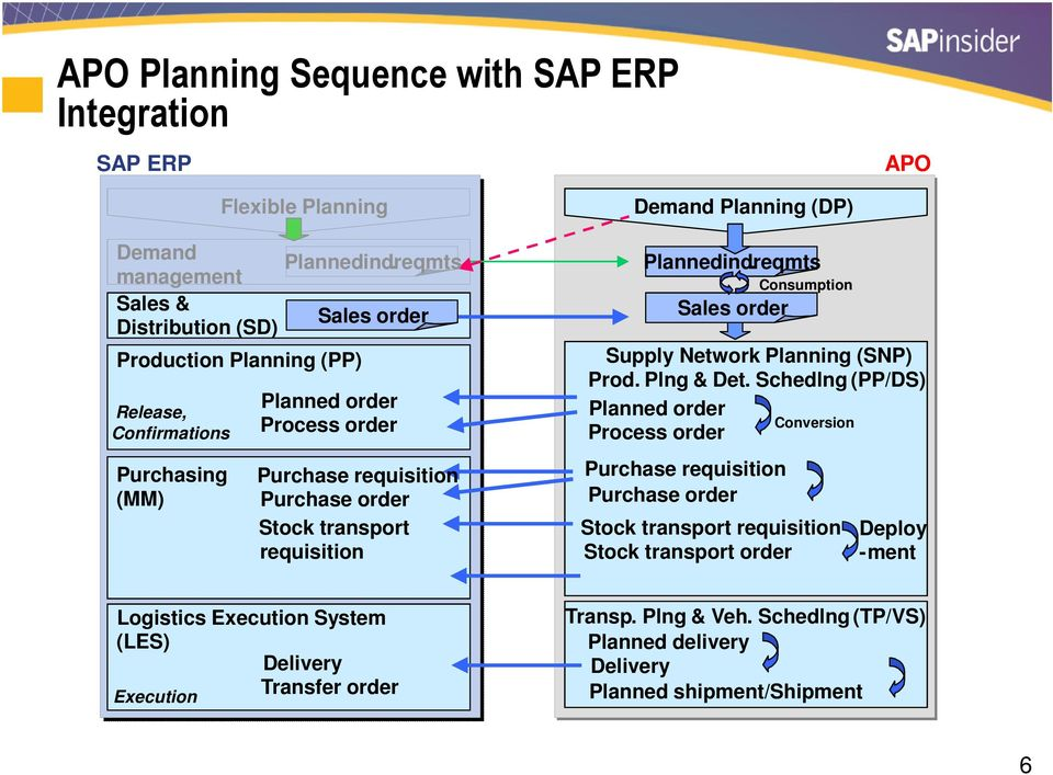 SAP ERP Versus SAP APO: Which Production Planning