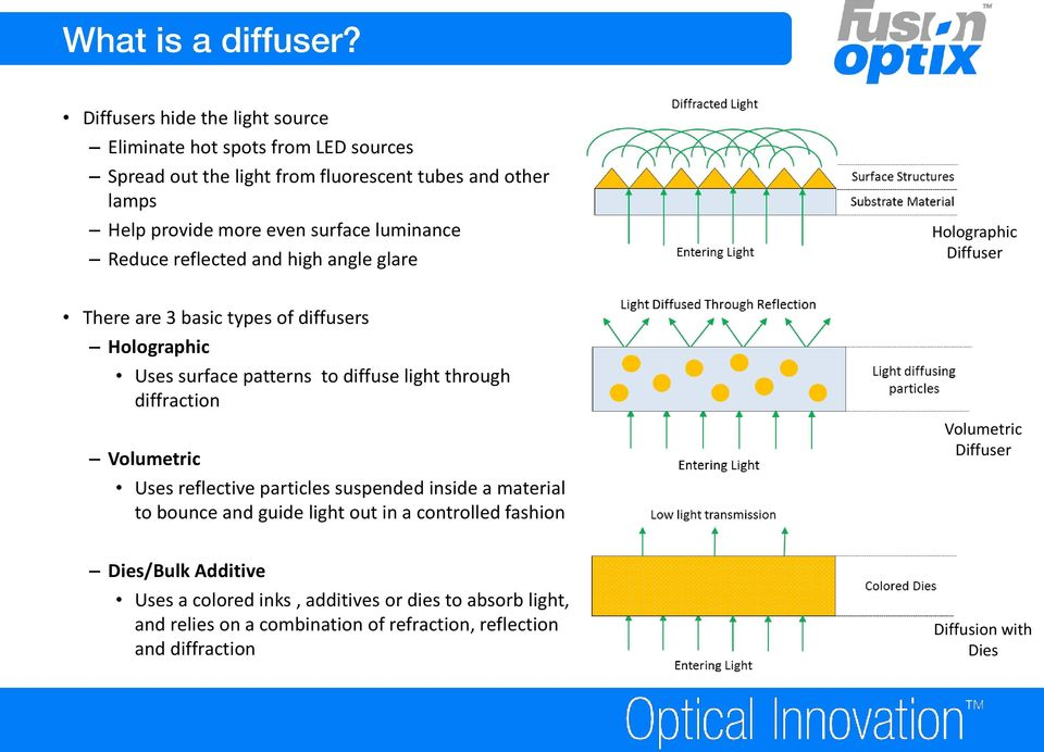 Light Control and Efficacy using Light Guides and Diffusers - PDF
