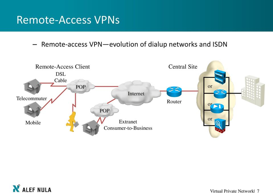 free cisco anyconnect