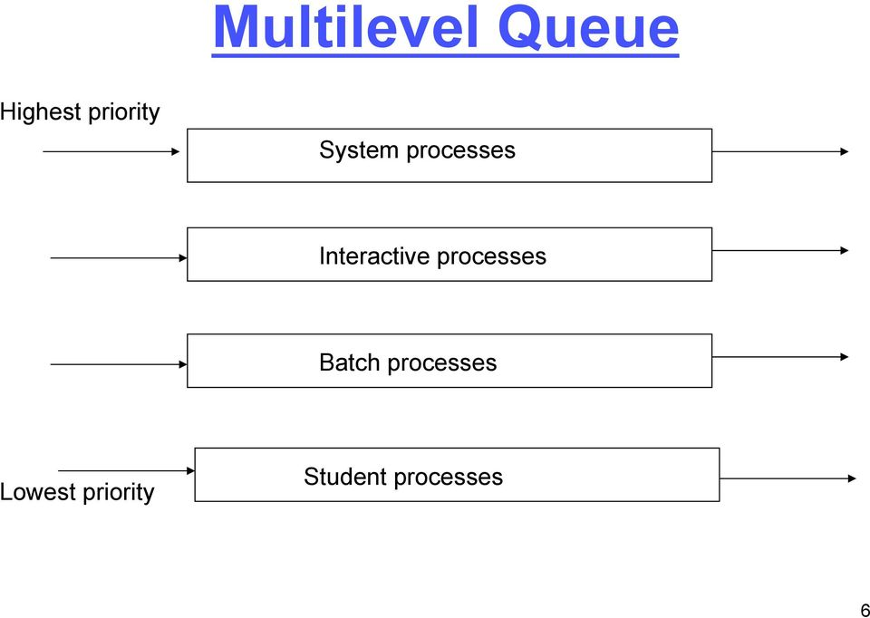 Interactive processes Batch
