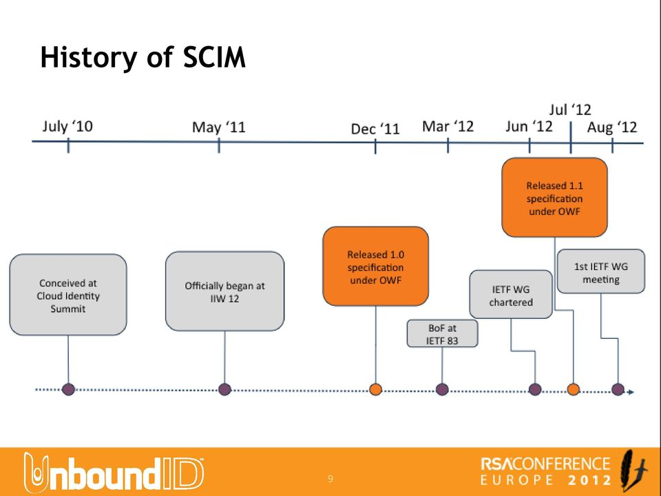 An Introduction to SCIM: System for Cross-Domain Identity