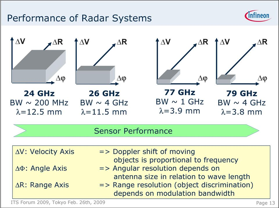 77 Ghz Radar Range