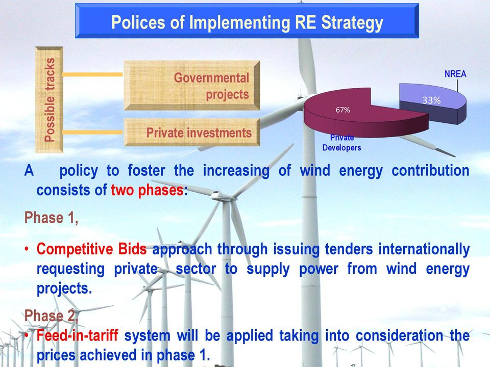 Bids approach through issuing tenders internationally requesting private sector to supply power from wind