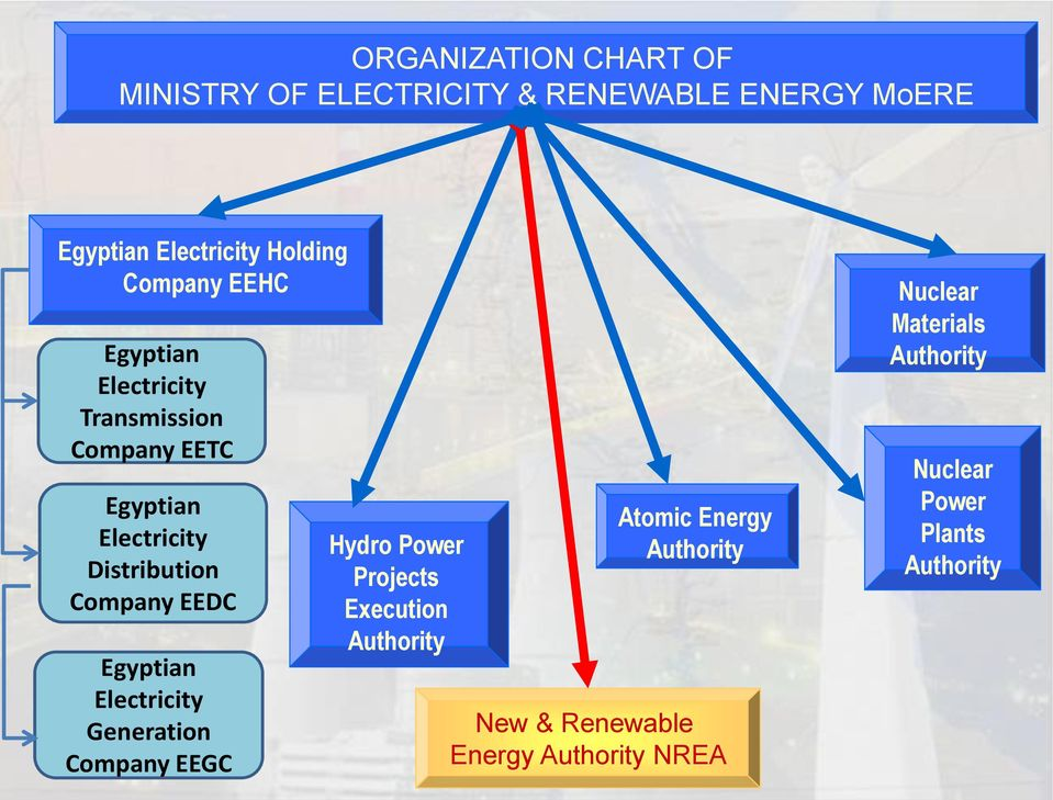 EEDC Egyptian Electricity Generation Company EEGC Hydro Power Projects Execution Authority Atomic