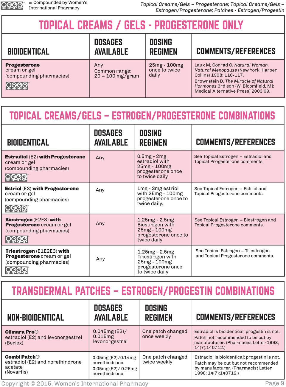 pictures Conjugated Estrogens Topical
