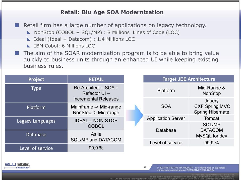 From Principles to Implementation with the BLU AGE Method COBOL Software Modernization