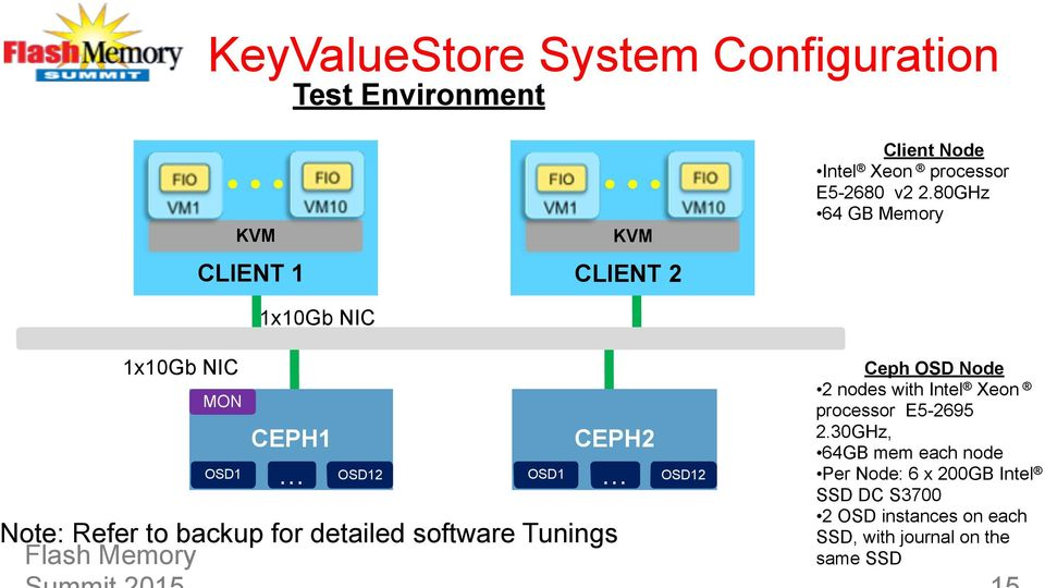 Best Practices for Increasing Ceph Performance with SSD - PDF