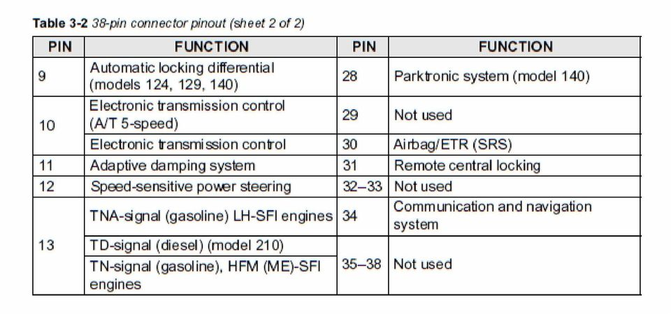 W140 Diagnostic Trouble Codes (DTC) Models with M119 Engine