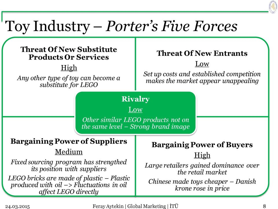 Five forces toy industry