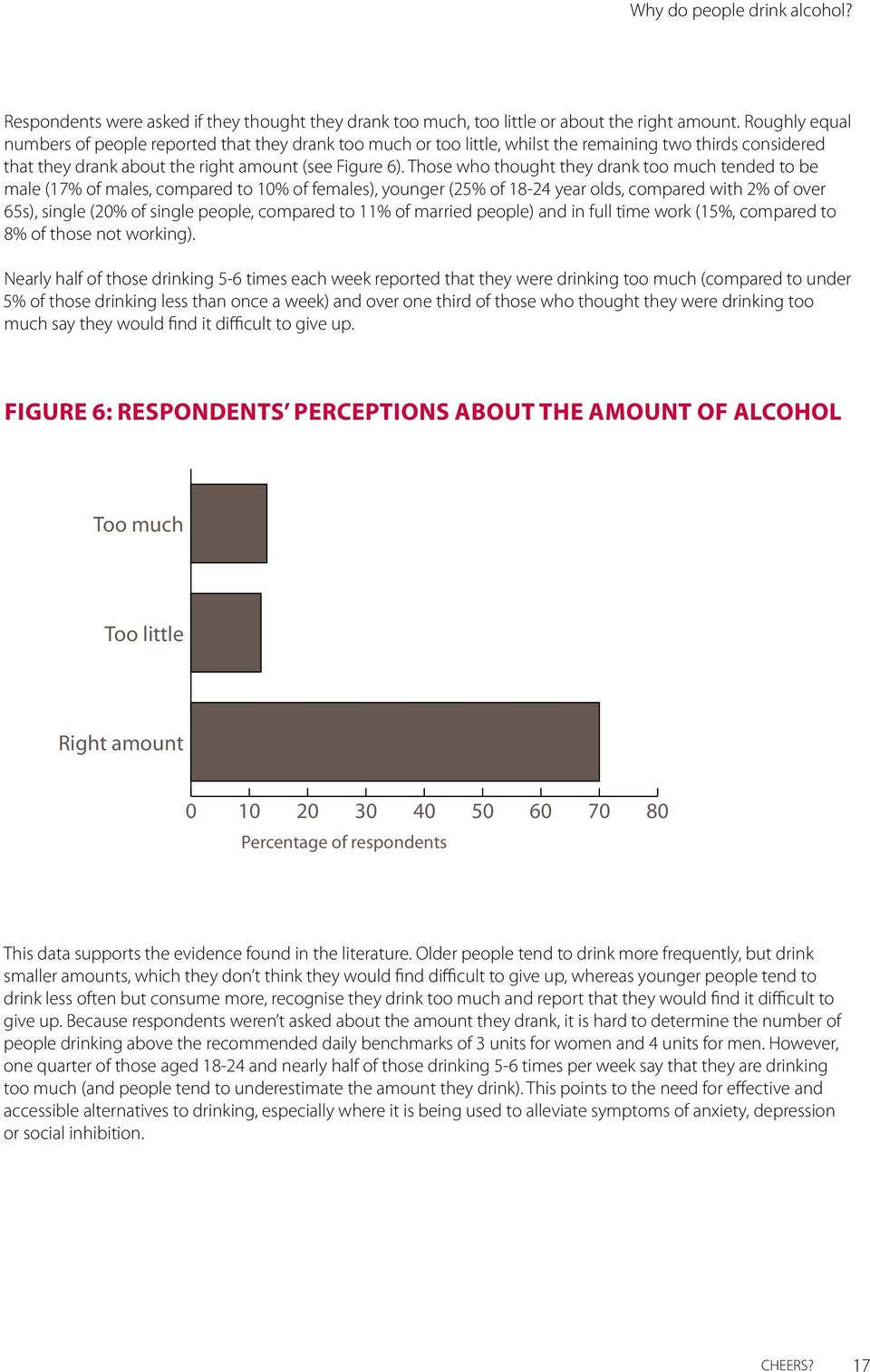 Those who thought they drank too much tended to be male (17% of males, compared to 10% of females), younger (25% of 18-24 year olds, compared with 2% of over 65s), single (20% of single people,