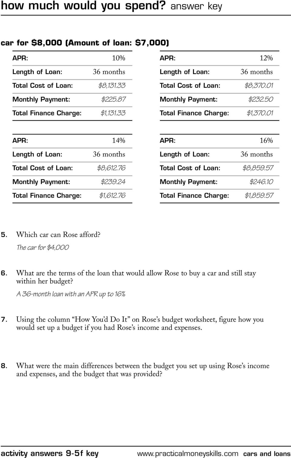 how much would you spend? answer key - PDF