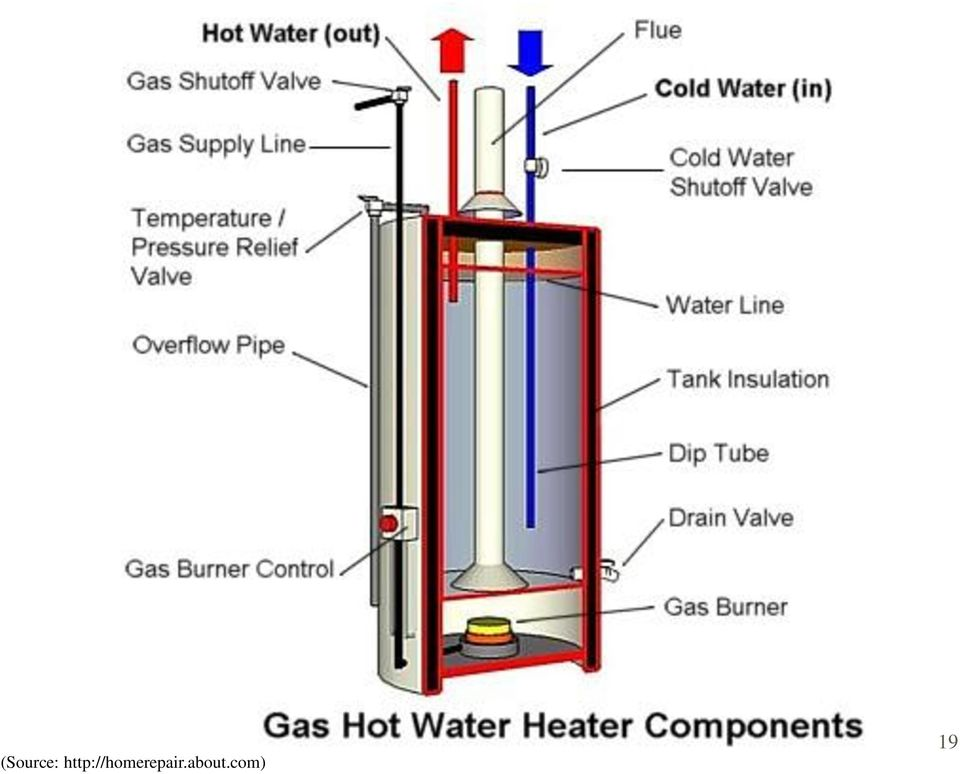 Session 2: Hot Water Supply - PDF