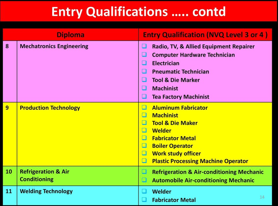 Implementation of National Vocational Qualifications Level 5