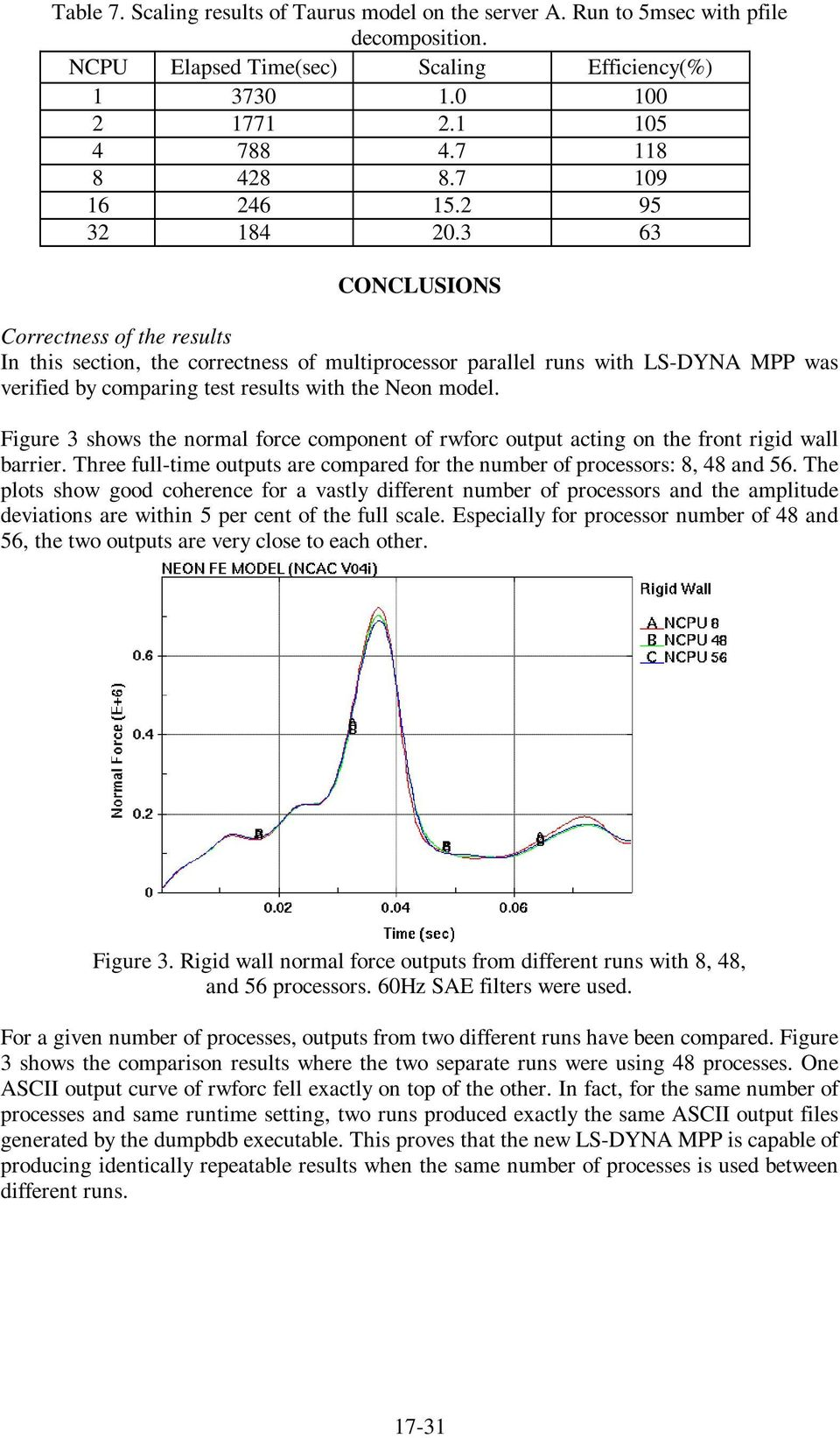 Scaling Study of LS-DYNA MPP on High Performance Servers - PDF