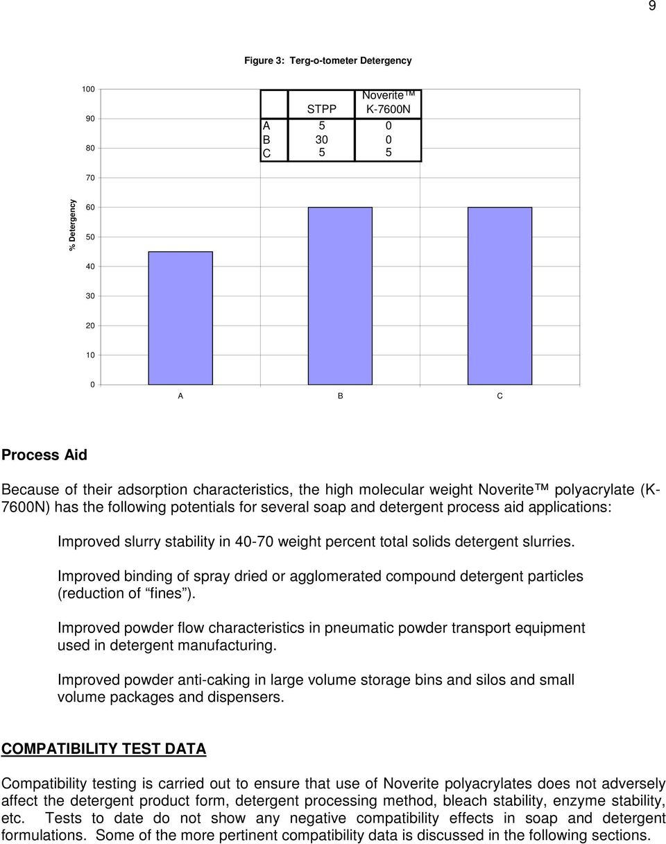 Use of Noverite Polyacrylates In Soap, Detergent and