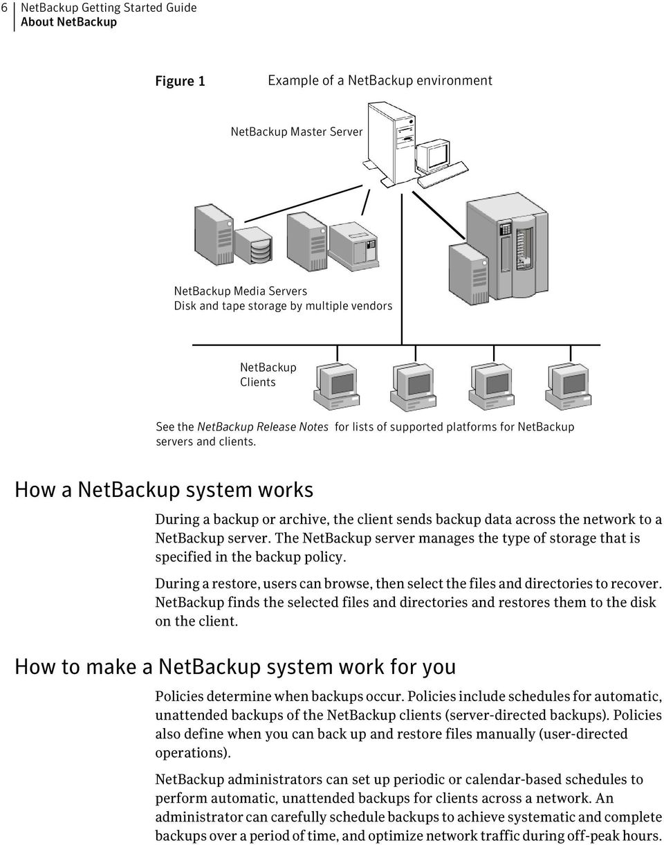 How a NetBackup system works During a backup or archive, the client sends backup data across the network to a NetBackup server.