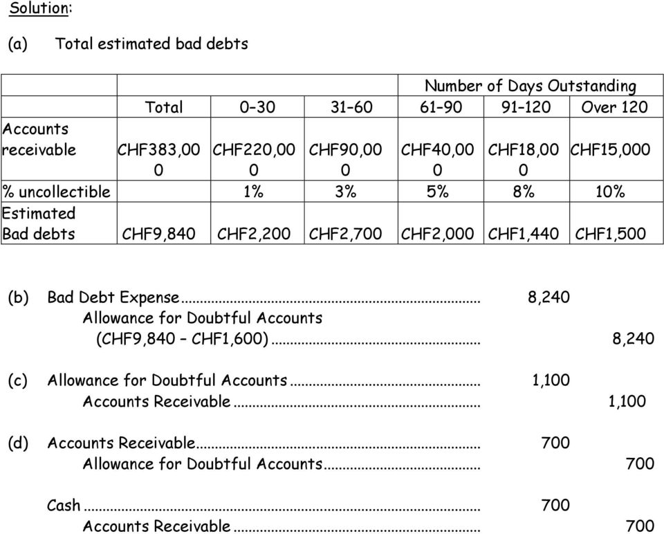 CHF2,000 CHF1,440 CHF1,500 (b) Bad Debt Expense... 8,240 Allowance for Doubtful Accounts (CHF9,840 CHF1,600).