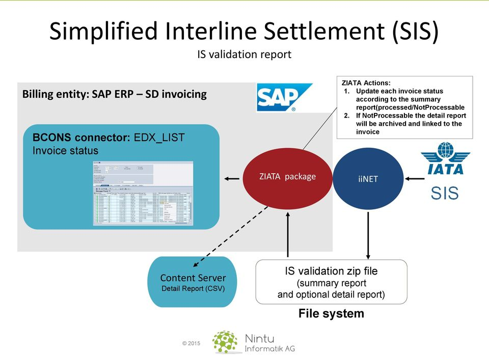 Connecting SAP Systems to SIS - PDF