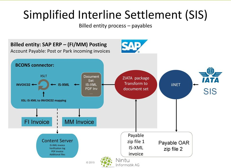 Connecting sap systems to sis pdf inv ziata package transform to document set iinet xsl is xml to invoic02 mapping malvernweather Image collections