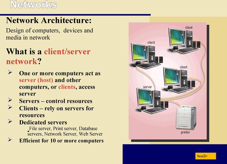 One or more computers act as server (host) and other computers, or clients, access server Servers