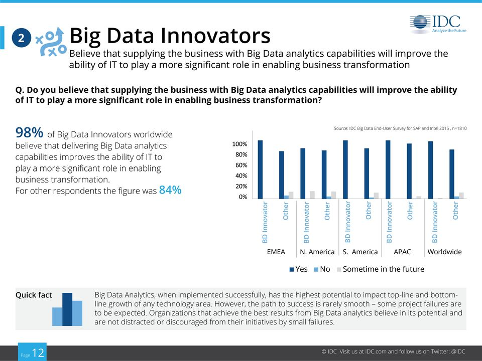 98% of worldwide believe that delivering Big Data analytics capabilities improves the ability of IT to Source: IDC Big Data End-User Survey for SAP and Intel 2015, n=1810 business transformation.