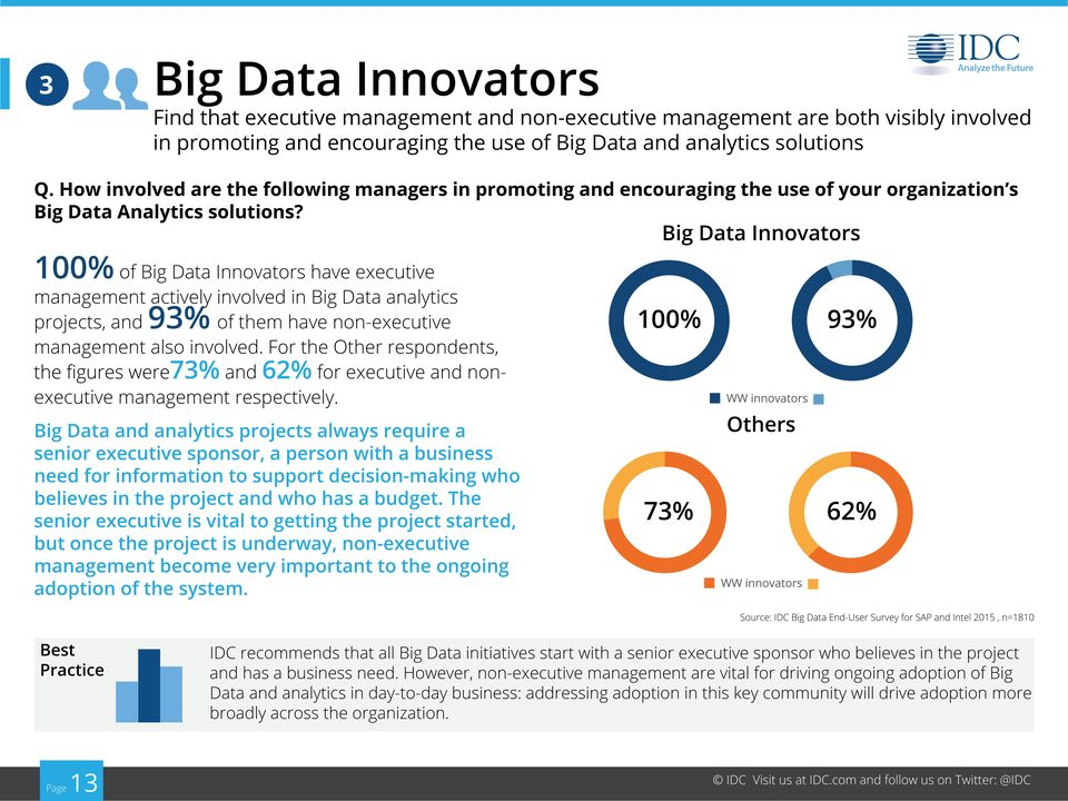 100% of have executive management actively involved in Big Data analytics projects, and 93% of them have non-executive management also involved.