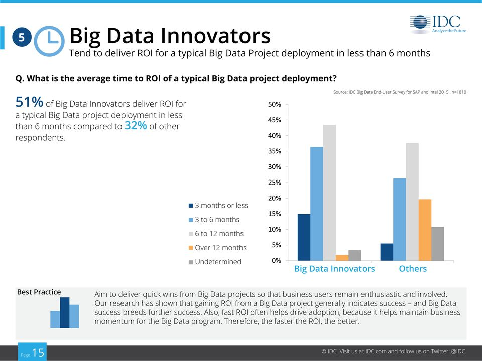 Source: IDC Big Data End-User Survey for SAP and Intel 2015, n=1810 3 months or less 3 to 6 months 6 to 12 months Over 12 months Undetermined Best Practice Aim to deliver quick wins from Big Data