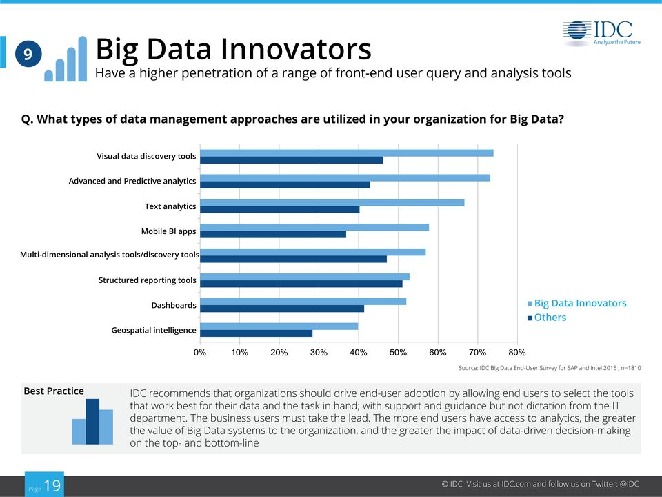 intelligence Source: IDC Big Data End-User Survey for SAP and Intel 2015, n=1810 Best Practice IDC recommends that organizations should drive end-user adoption by allowing end users to select the