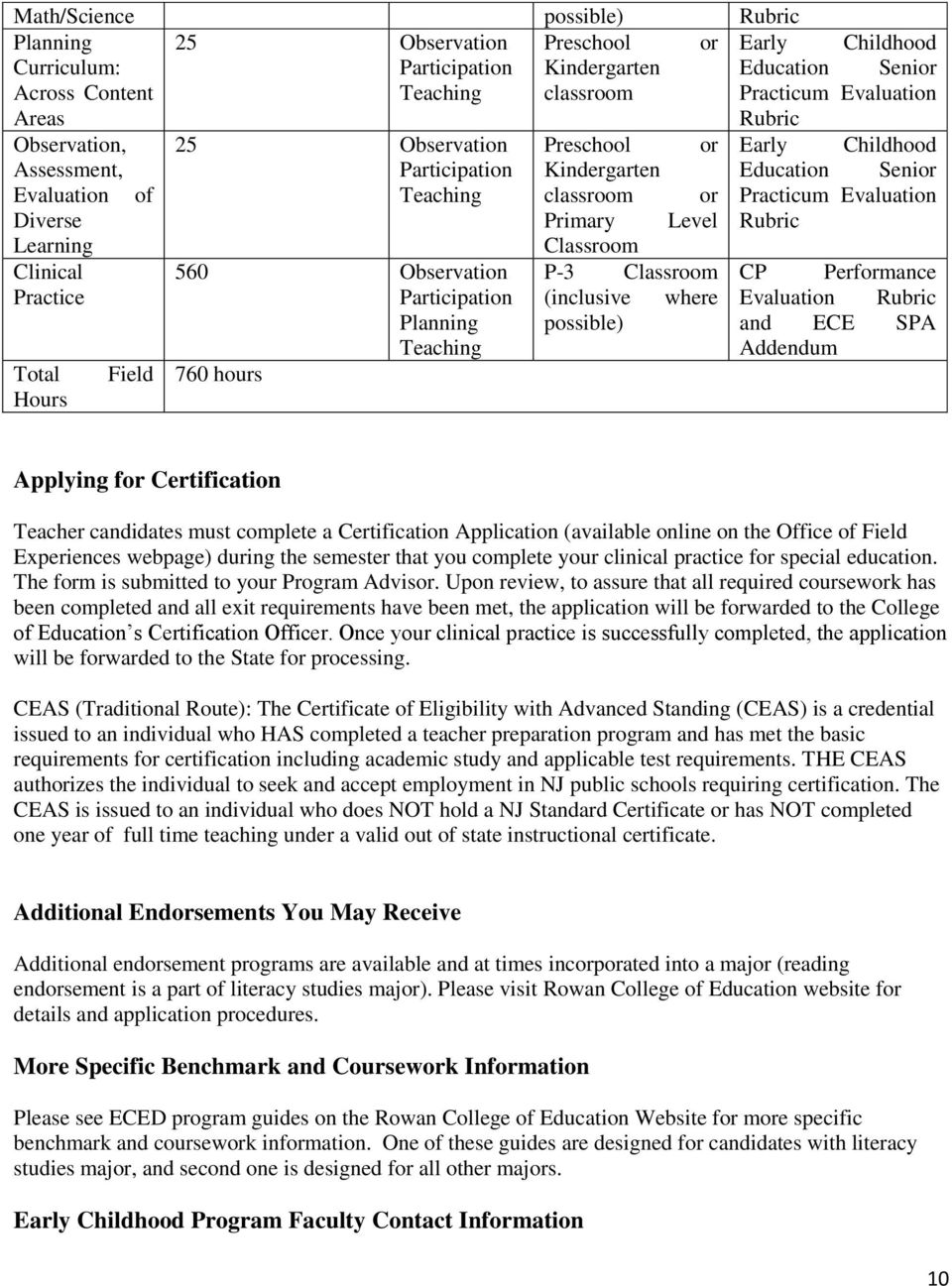 Rubric Learning Classroom Clinical 560 Observation P-3 Classroom CP Performance Practice Participation (inclusive where Evaluation Rubric Planning possible) and ECE SPA Teaching Addendum Total Field