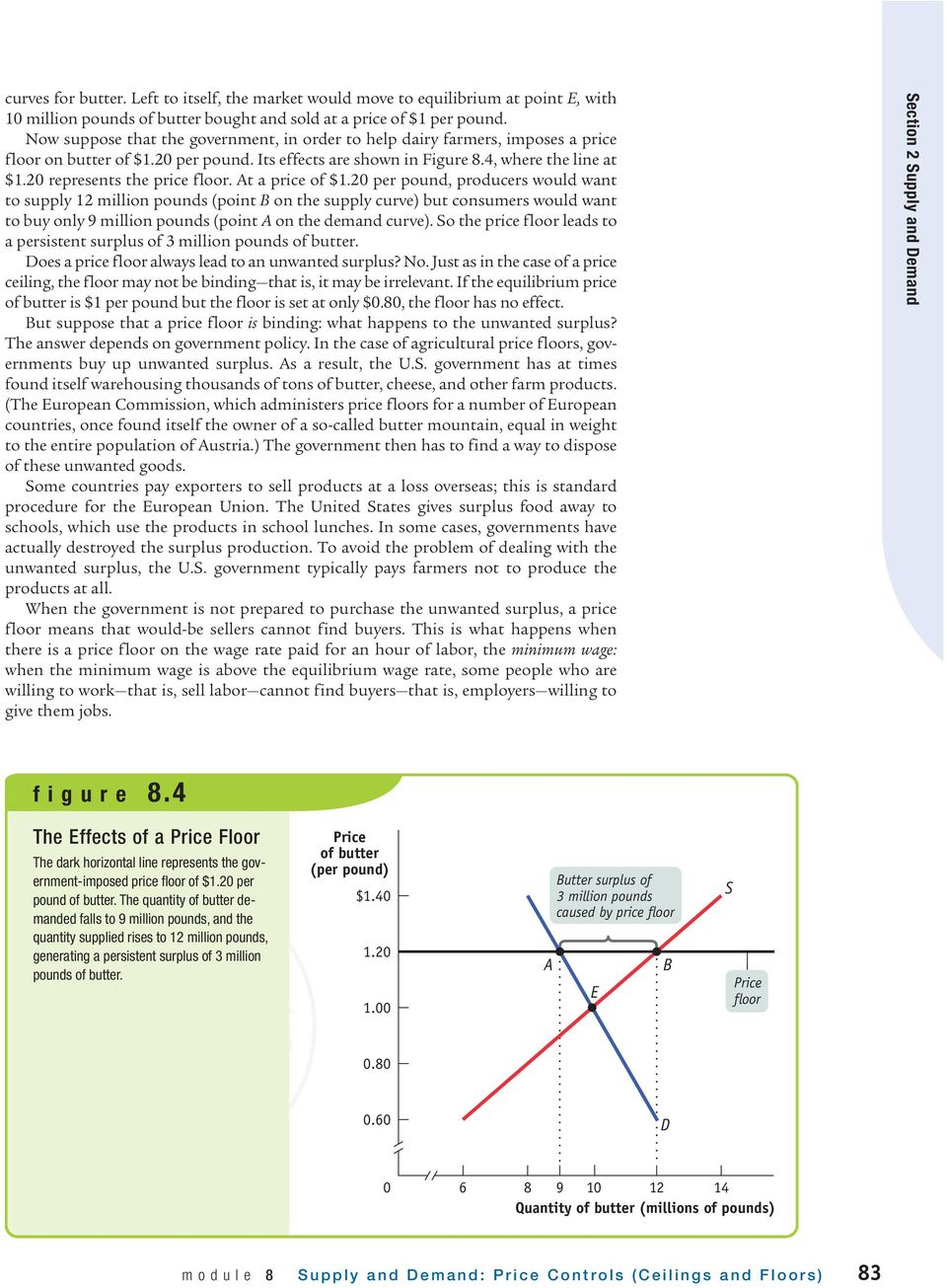 Module 8 Supply And Demand Price Controls Ceilings And