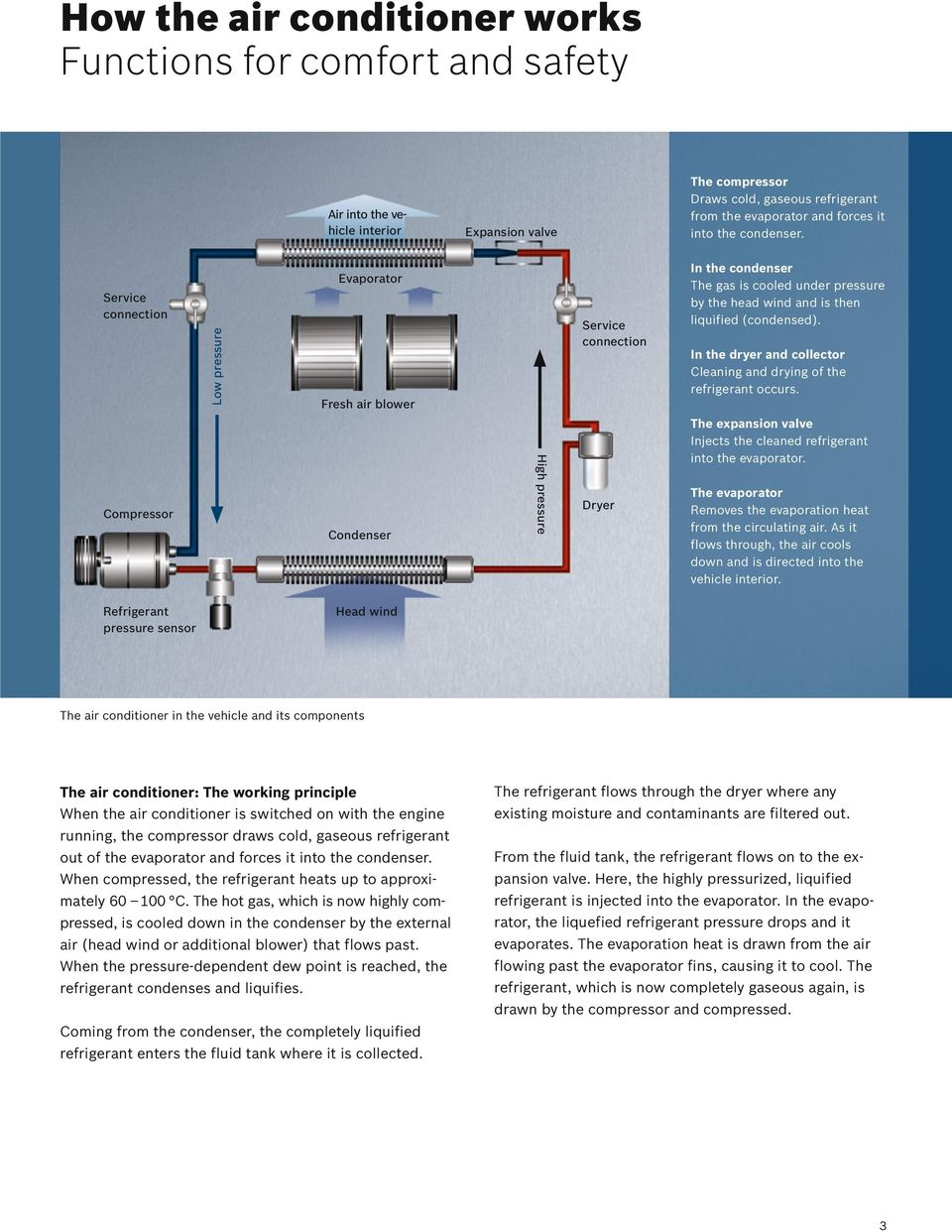 Excellence for Professionals: Air Conditioning Service with Bosch ...